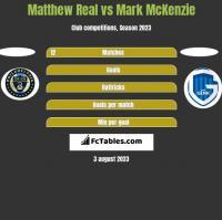 Matthew Real vs Mark McKenzie h2h player stats