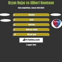 Bryan Rojas vs Gilbert Koomson h2h player stats