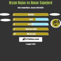 Bryan Rojas vs Runar Espejord h2h player stats
