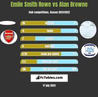 Emile Smith Rowe vs Alan Browne h2h player stats