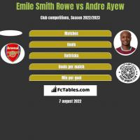 Emile Smith Rowe vs Andre Ayew h2h player stats