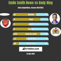 Emile Smith Rowe vs Andy King h2h player stats