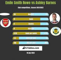 Emile Smith Rowe vs Ashley Barnes h2h player stats