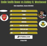 Emile Smith Rowe vs Ashley R. Westwood h2h player stats