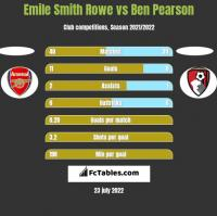 Emile Smith Rowe vs Ben Pearson h2h player stats