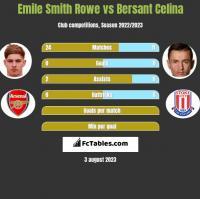 Emile Smith Rowe vs Bersant Celina h2h player stats
