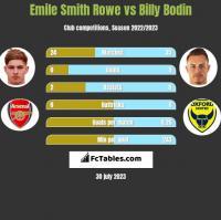 Emile Smith Rowe vs Billy Bodin h2h player stats