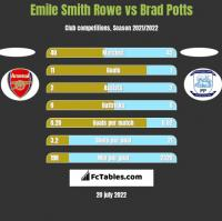 Emile Smith Rowe vs Brad Potts h2h player stats