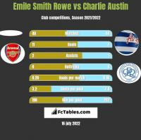 Emile Smith Rowe vs Charlie Austin h2h player stats