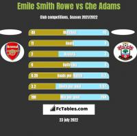Emile Smith Rowe vs Che Adams h2h player stats