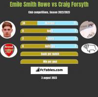 Emile Smith Rowe vs Craig Forsyth h2h player stats