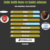 Emile Smith Rowe vs Daniel Johnson h2h player stats