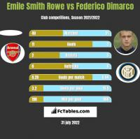 Emile Smith Rowe vs Federico Dimarco h2h player stats