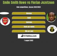 Emile Smith Rowe vs Florian Jozefzoon h2h player stats