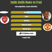 Emile Smith Rowe vs Fred h2h player stats