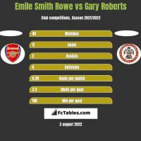 Emile Smith Rowe vs Gary Roberts h2h player stats