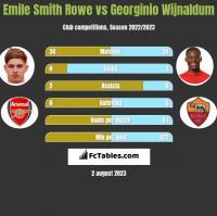 Emile Smith Rowe vs Georginio Wijnaldum h2h player stats