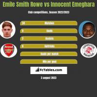 Emile Smith Rowe vs Innocent Emeghara h2h player stats