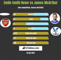 Emile Smith Rowe vs James McArthur h2h player stats
