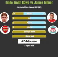 Emile Smith Rowe vs James Milner h2h player stats