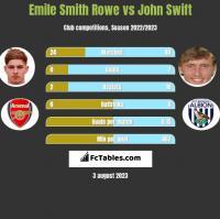Emile Smith Rowe vs John Swift h2h player stats
