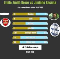 Emile Smith Rowe vs Juninho Bacuna h2h player stats