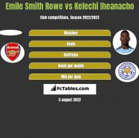 Emile Smith Rowe vs Kelechi Iheanacho h2h player stats