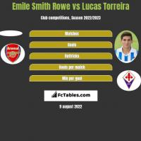 Emile Smith Rowe vs Lucas Torreira h2h player stats