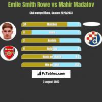 Emile Smith Rowe vs Mahir Madatov h2h player stats