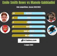 Emile Smith Rowe vs Manolo Gabbiadini h2h player stats