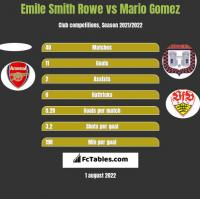 Emile Smith Rowe vs Mario Gomez h2h player stats