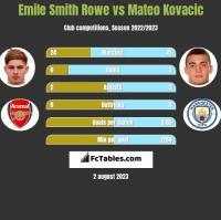 Emile Smith Rowe vs Mateo Kovacic h2h player stats