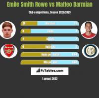Emile Smith Rowe vs Matteo Darmian h2h player stats