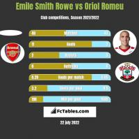 Emile Smith Rowe vs Oriol Romeu h2h player stats