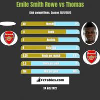 Emile Smith Rowe vs Thomas h2h player stats
