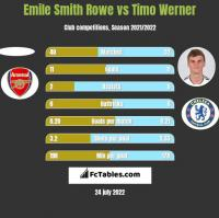 Emile Smith Rowe vs Timo Werner h2h player stats