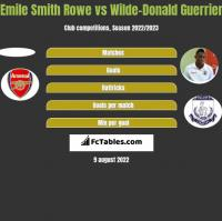 Emile Smith Rowe vs Wilde-Donald Guerrier h2h player stats