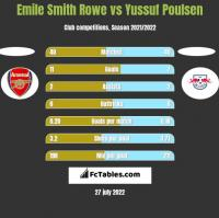 Emile Smith Rowe vs Yussuf Poulsen h2h player stats