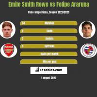 Emile Smith Rowe vs Felipe Araruna h2h player stats
