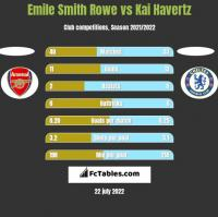 Emile Smith Rowe vs Kai Havertz h2h player stats