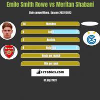 Emile Smith Rowe vs Meritan Shabani h2h player stats