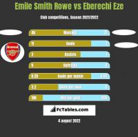 Emile Smith Rowe vs Eberechi Eze h2h player stats