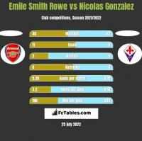 Emile Smith Rowe vs Nicolas Gonzalez h2h player stats