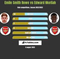 Emile Smith Rowe vs Edward Nketiah h2h player stats