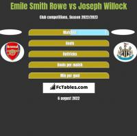 Emile Smith Rowe vs Joseph Willock h2h player stats