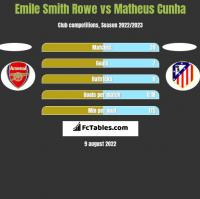 Emile Smith Rowe vs Matheus Cunha h2h player stats