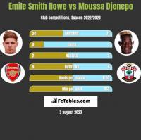 Emile Smith Rowe vs Moussa Djenepo h2h player stats
