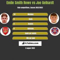 Emile Smith Rowe vs Joe Gelhardt h2h player stats