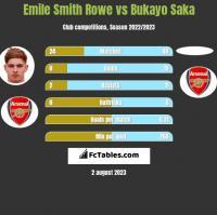 Emile Smith Rowe vs Bukayo Saka h2h player stats