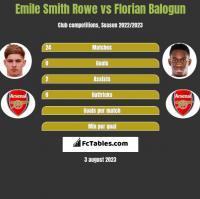 Emile Smith Rowe vs Florian Balogun h2h player stats